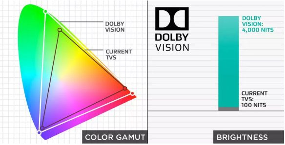 7.HDR-color gamut