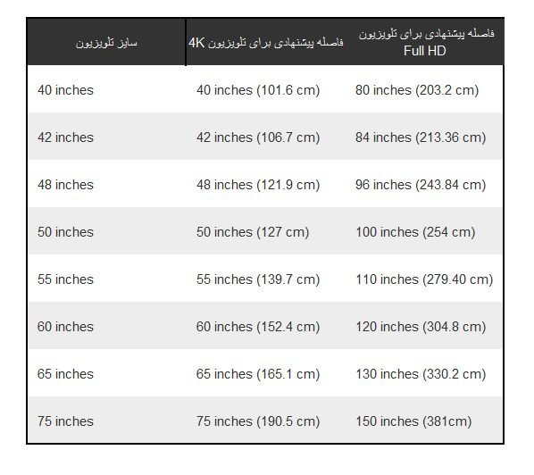 choose tv size-suggested distance table2